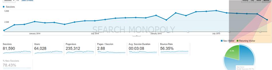 Google Analytics การเติบโต website