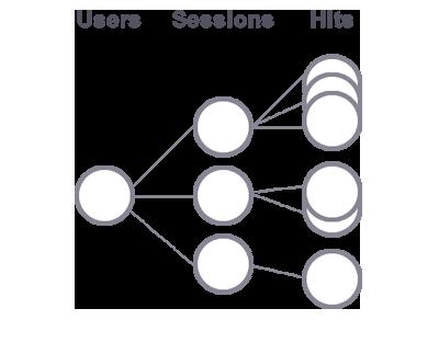 GA user Model Google Analytics