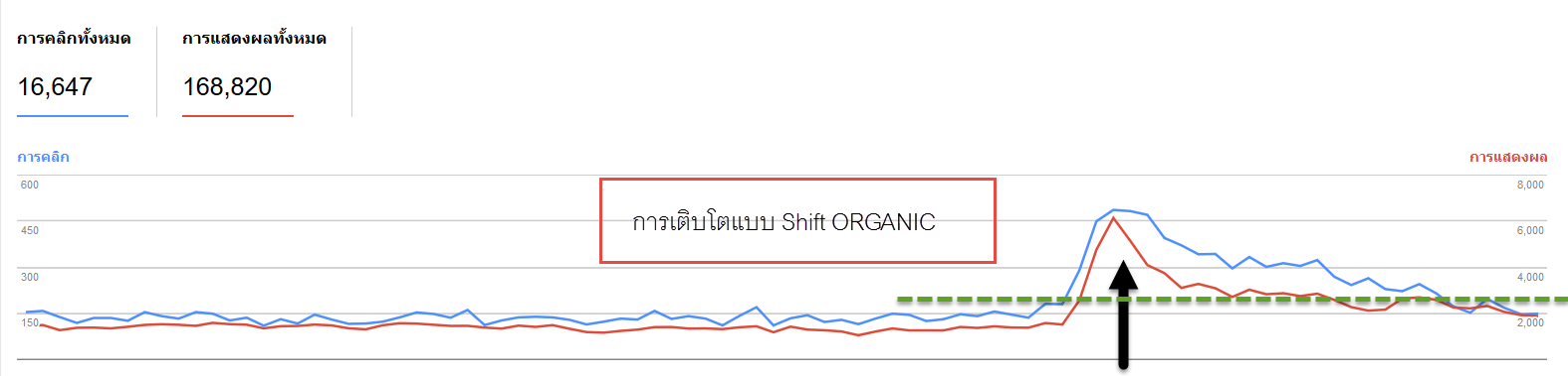 seo-shift-organic-traffic