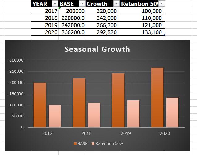 user-retention-50-seasonal-trend